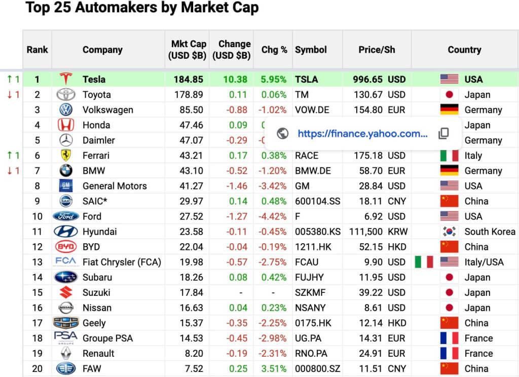 TSLAがトヨタを抜き世界一の自動車メーカーに